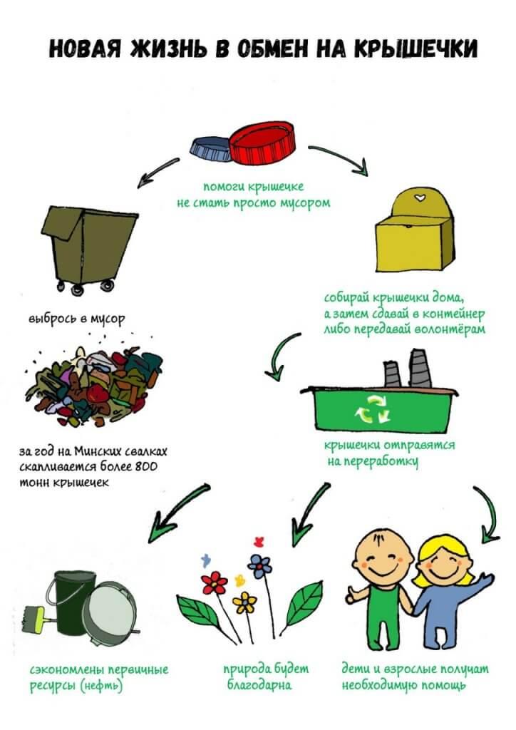 Зачем собирать пластиковые крышки?