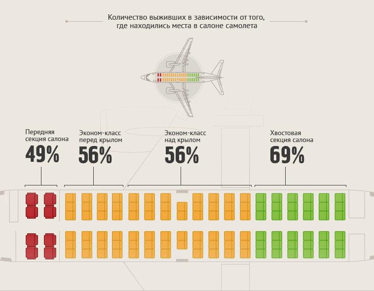 Где безопаснее всего сидеть в самолете